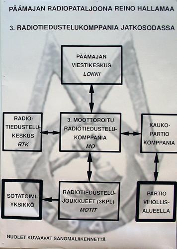 Kaavio MO:n yhteyksistä jatkosodan aikana